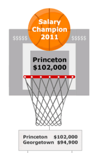 payscale-princeton