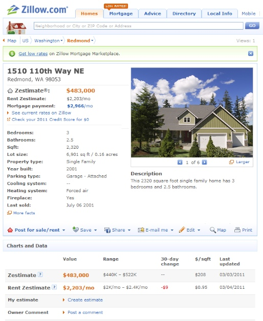 Zillow Com Rentals: Zillow.com's Latest, Predicting Rental Prices For Homes