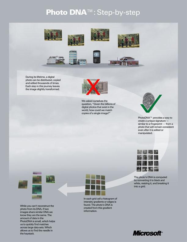 Facebook do të implementojë teknologjinë PhotoDNA