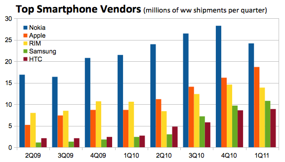 Chart of the Week: Apple challenging Nokia as top ...