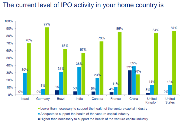 Are venture capitalist interested in ipo