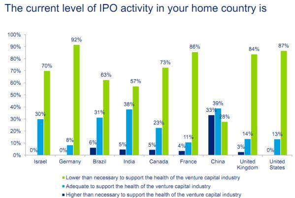ipo-chart