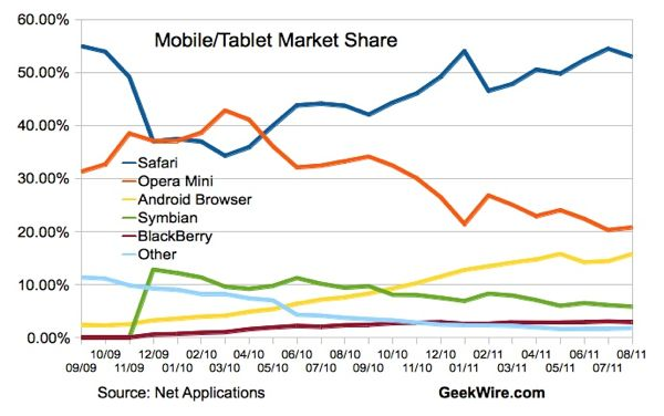 New stats show Apple's Safari running away with mobile