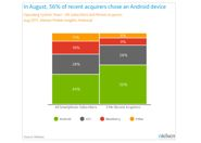 smartphone-share-august1