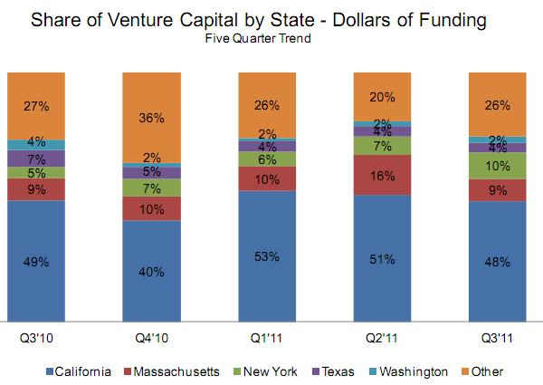 Обьемы финансирования Web-стартапов падают