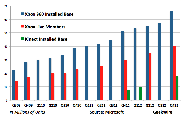 Chart: Kinect surpes 25% of Xbox 360 installed base – GeekWire on