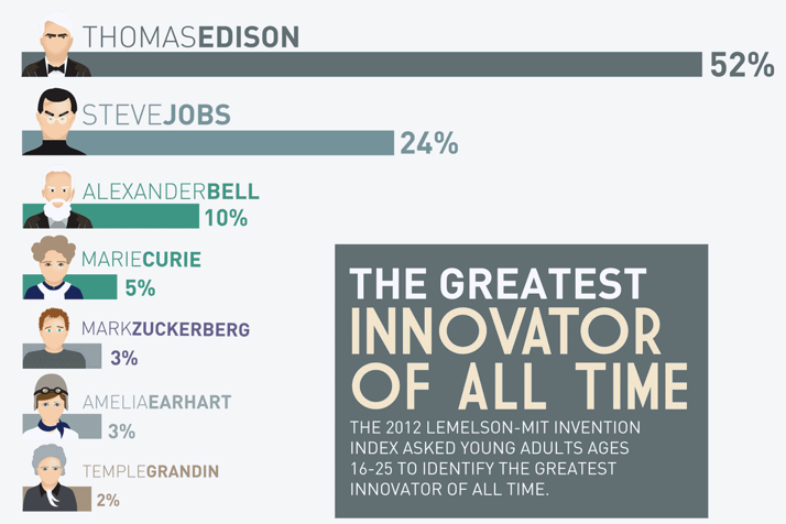 The greatest innovators of all time edison jobs zuckerberg but no