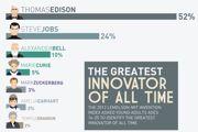 innovators-list1