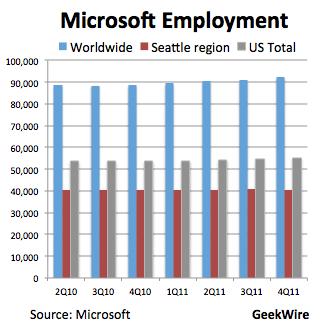 microsoft employee listing