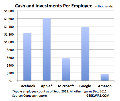 charts apple has more cash than google and microsoft combined