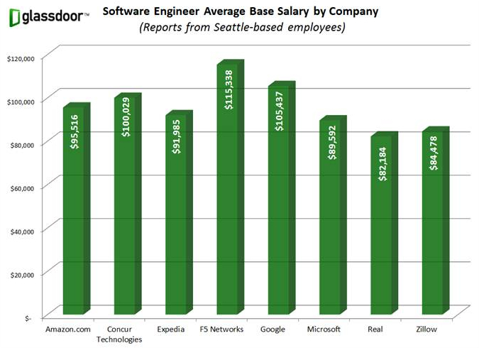 Software Engineer Salary >> Chart Who Pays The Most In Seattle For Software Engineers Geekwire