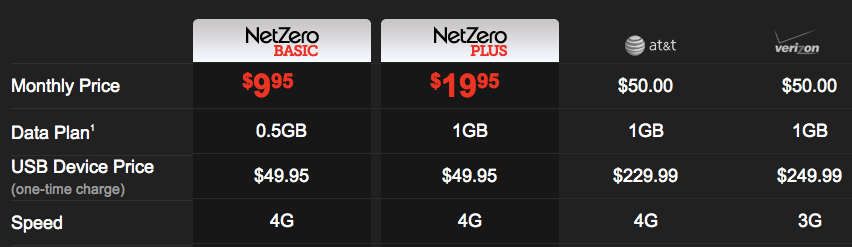 Netzero rolls out low cost 4g service turning users into for Net zero email
