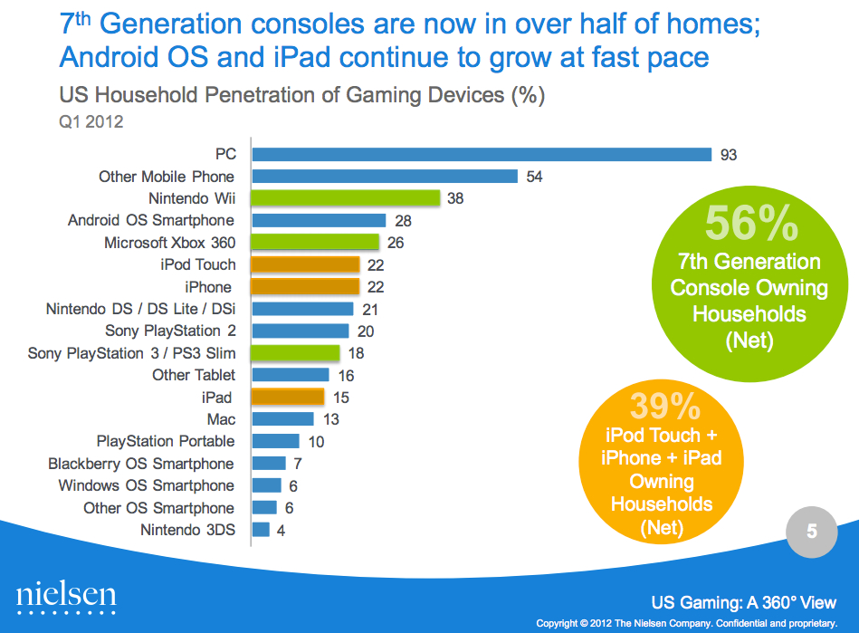 PS2 still tops PS3 in U.S. homes, and other surprising stats from ...