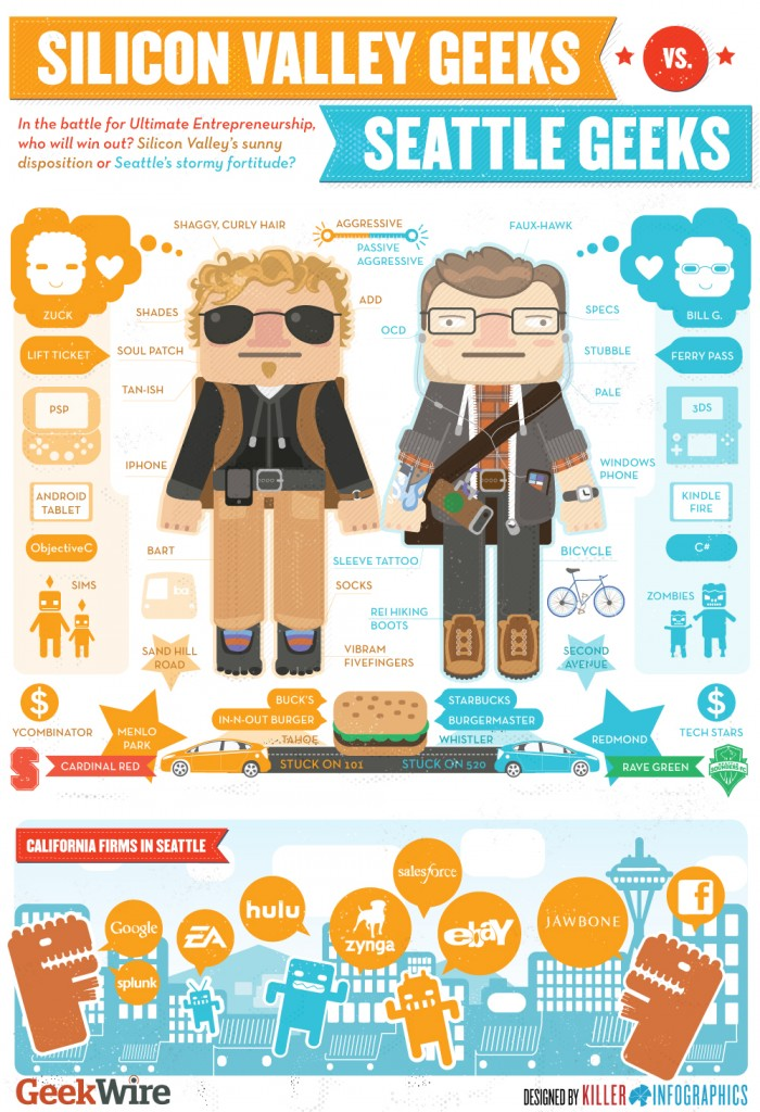 An infographic created by GeekWire and Killer Infographics in 2012. Click on image for original story and full version.