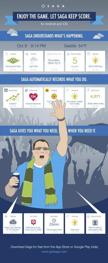 Saga-contextual infographic