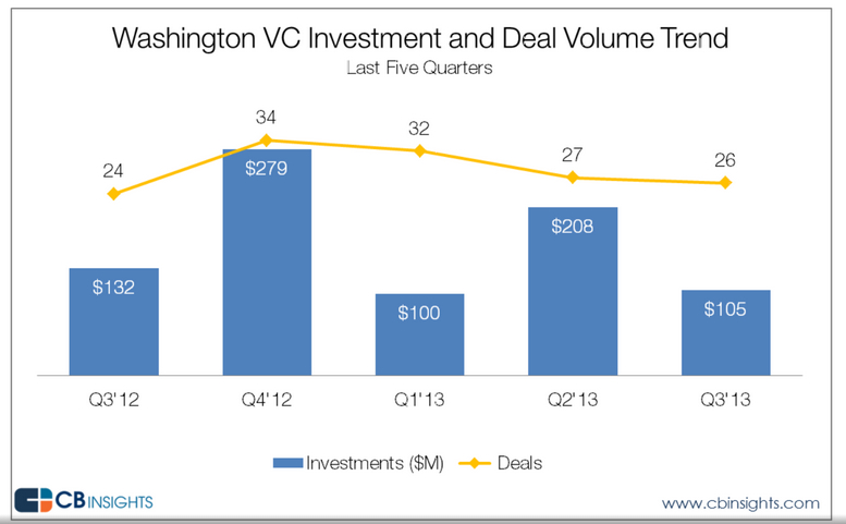 vcinvesting-wastate5