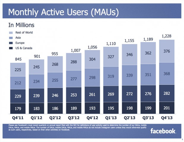 Facebook's monthly active users. (Click to enlarge)