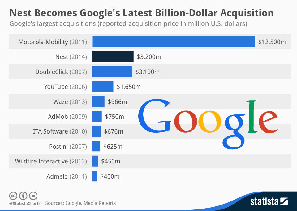 Google-Statista-Infographic_1777_googles-largest-acquisitions-