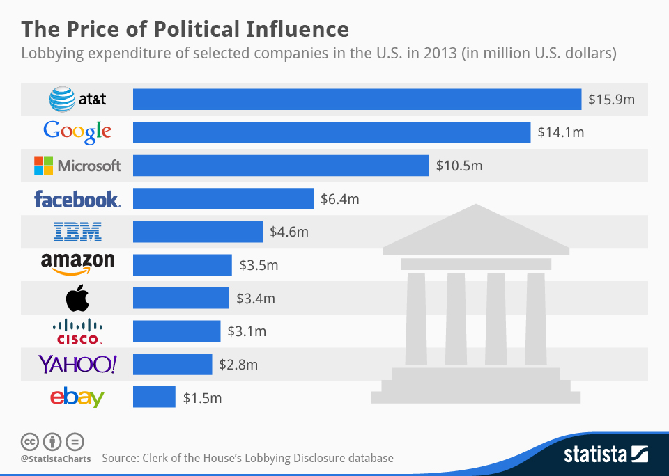 Statista-Infographic_673_lobbying-expenditure-of-tech-companies-in-the-united-states-