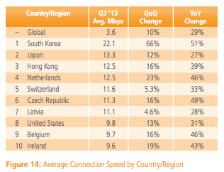 Fastest Internet In The World >> Here Are The 10 Countries Where You Ll Find The World S