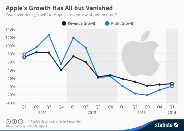 chartoftheday_1827_Apples_Revenue_and_Profit_Growth_n