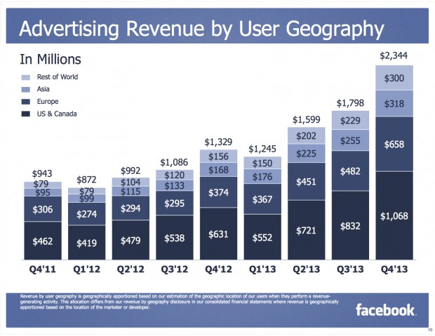 Facebook's advertising revenue by geographic area. (Click to enlarge)