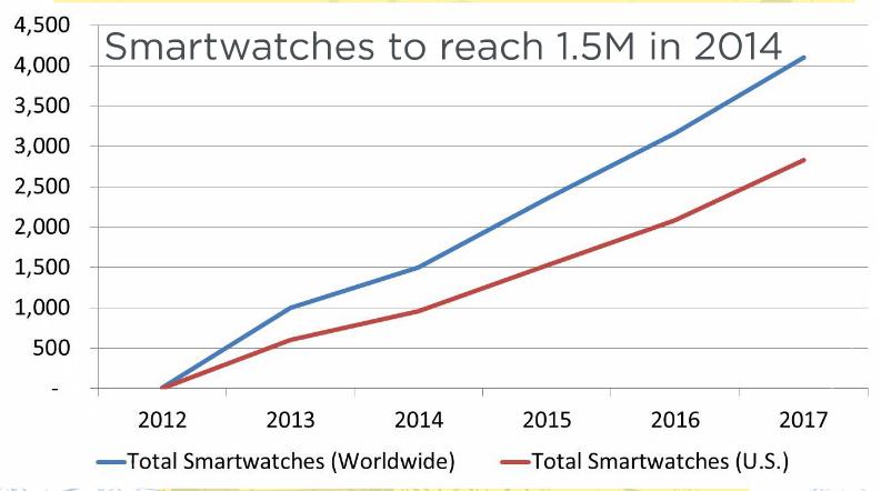 smartwatchgrowth