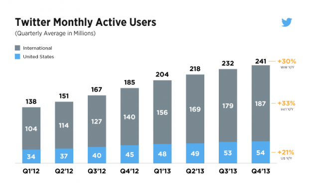 A chart of Twitter's user growth