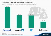 Statista-Infographic_1934_facebook-paid-42-dollars-per-whatsapp-user-
