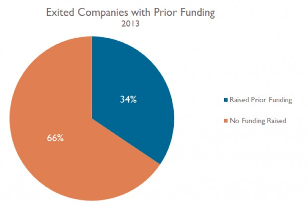 exitedcompanies-chart