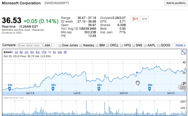 Microsoft's stock. Click on image for interactive graphic.