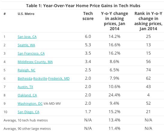 techhub-housing