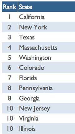 top10-statesmanda