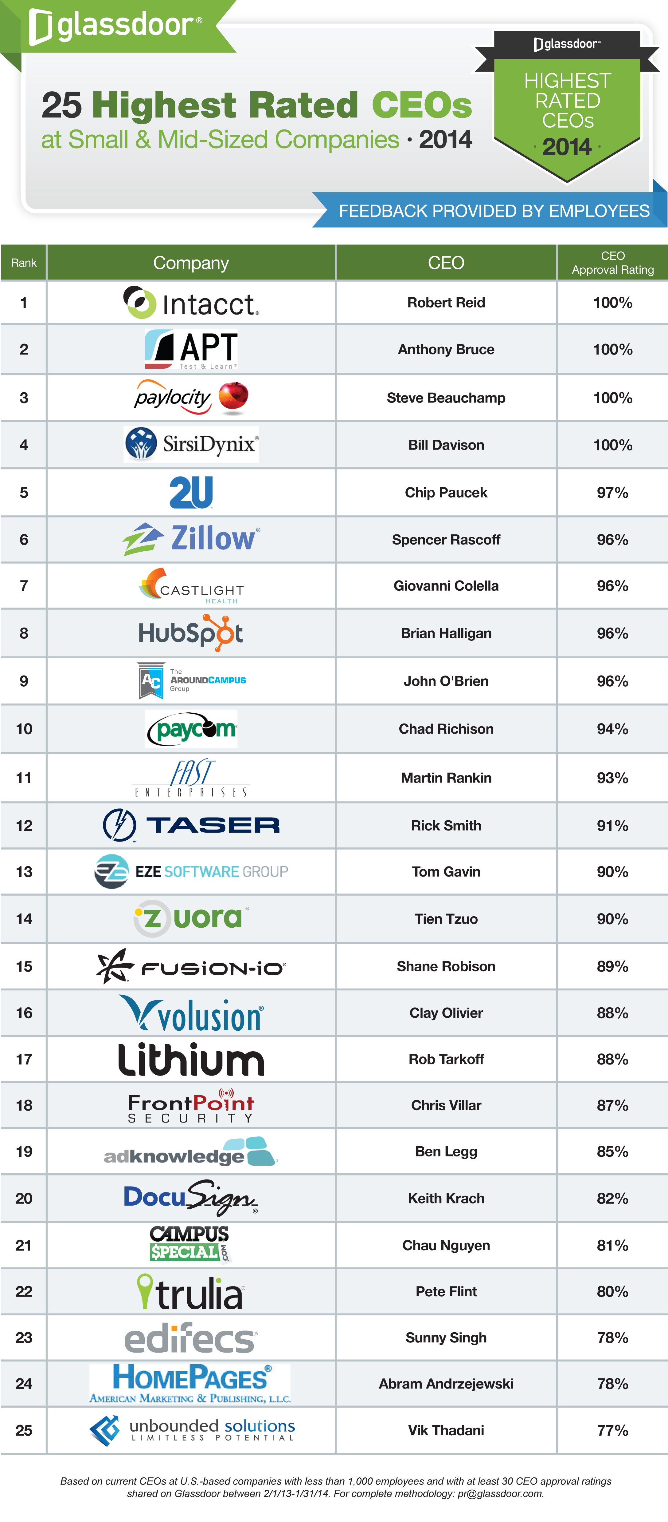 25 Highest Rated CEOs_SMBs_2014