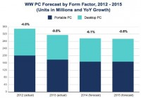 A chart showing declining PC sales