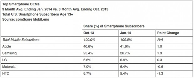 A chart showing OEM smartphone market share