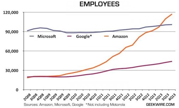 amazon-employment2014