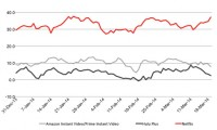 Amazon Prime's value perception has moved only slightly lower, but Netflix's has risen significantly.