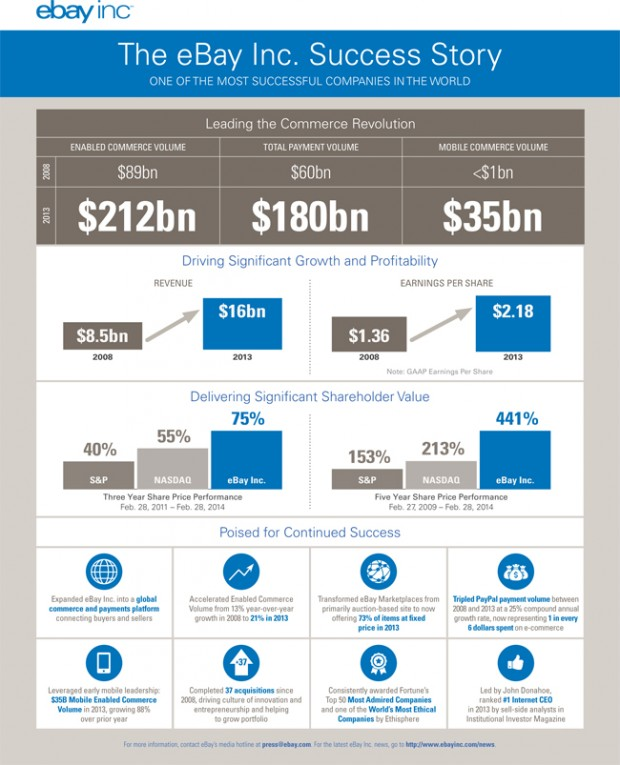eBay infographic lays out its reasons for success a payments and e-commerce giant.