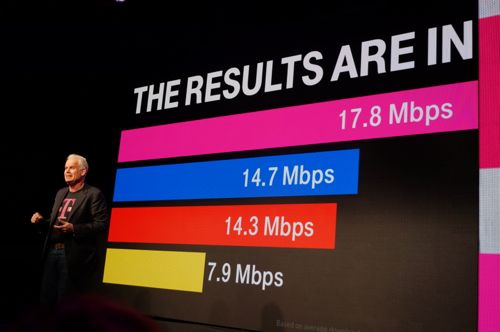T-Mobile CTO Neville Ray speaks at CES in January and speaks about data from Speedtest.net that shows T-Mobile with the highest speeds in the country.