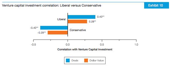 vc-liberalconservative