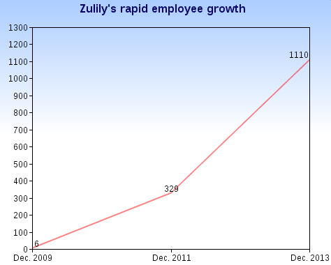 zulily-growth777
