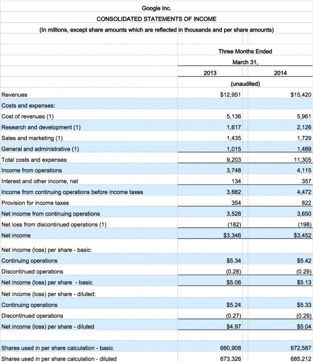GOOG Income Statement