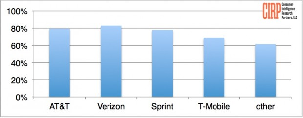 Carrier customer retention rate for Q1. Source: CIRP
