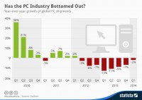 Statista-Infographic_2135_pc-shipments-growth-