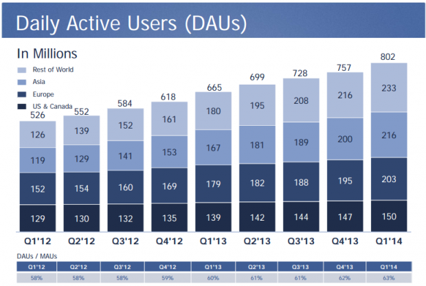 facebookactive2014