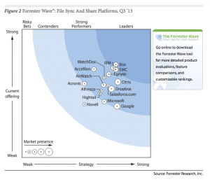 Levie noted this July 2013 Forrester report, which shows Box ahead of most competitors in the cloud space.