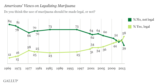 A Gallup poll from October 2013 found that a majority of Americans now think marijuana should be legalized.