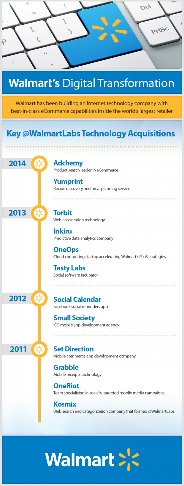 @WalmartLabs acquisitions timeline infographic