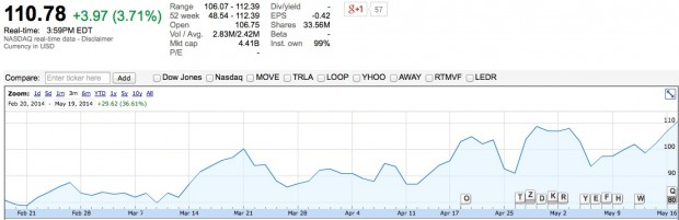 Zillow stock hits all time high as prime homebuying season for Zillow stock quote